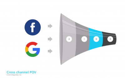 AIDA funnel of Google plus Facebook stages